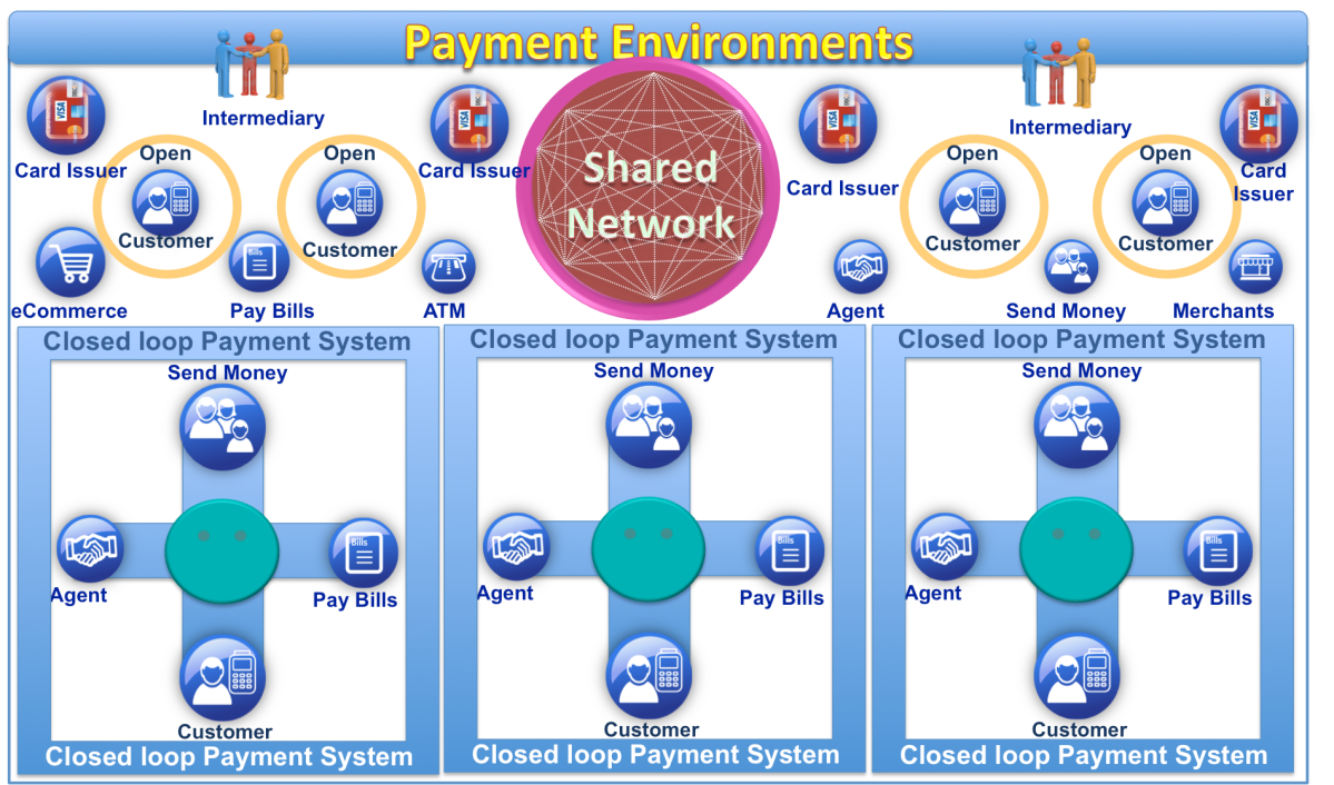 Payment Environments