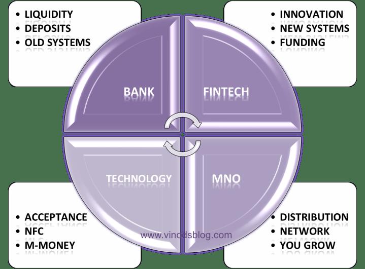 NFC – FinTech, Banking, Tech & Speed – Priyanka Naik