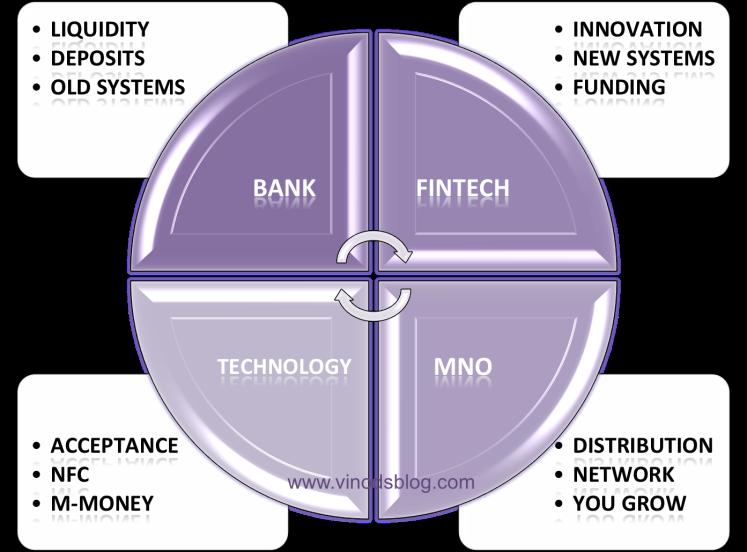 NFC – FinTech, Banking, Technology and Speed