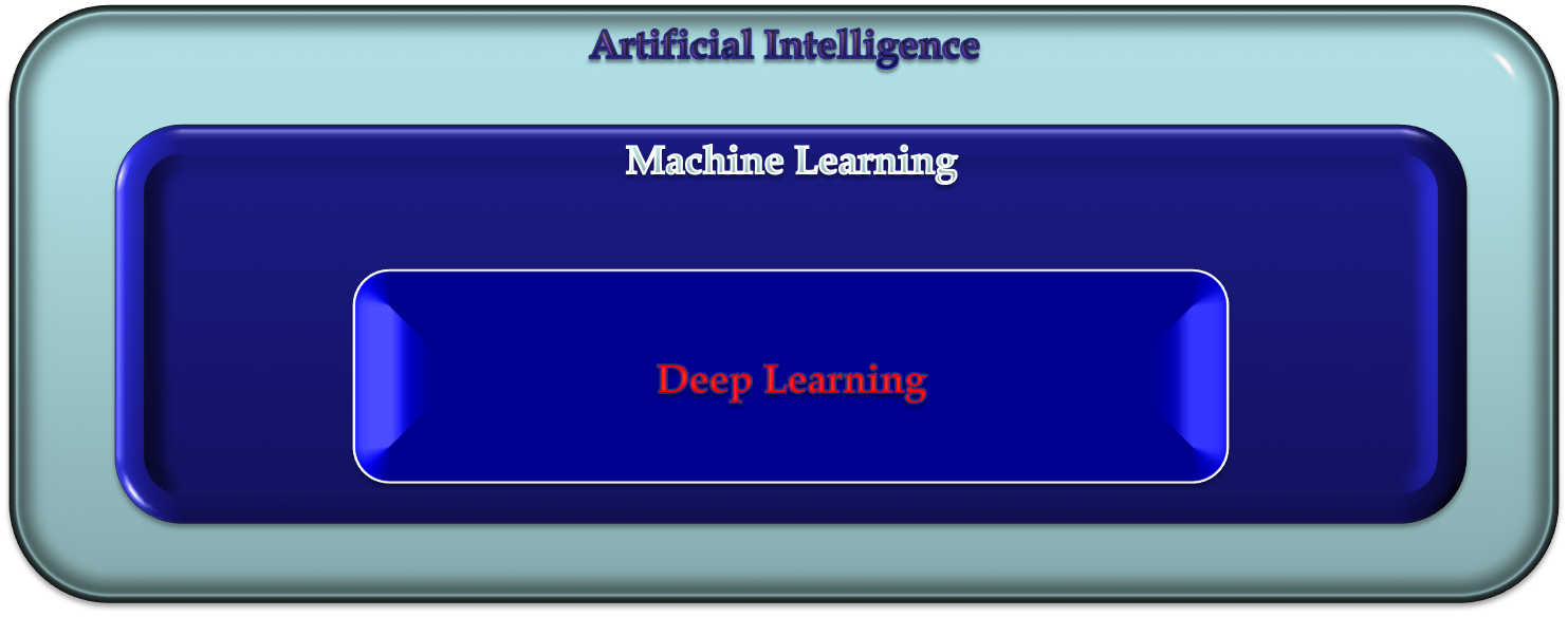 Intelligence Augmentation and Artificial Intelligence