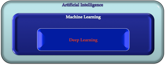 AI_ML_DL