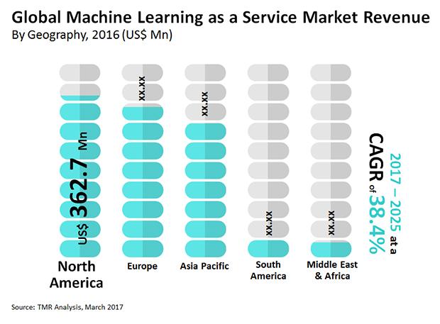 machine-learning-as-a-service-market.jpg