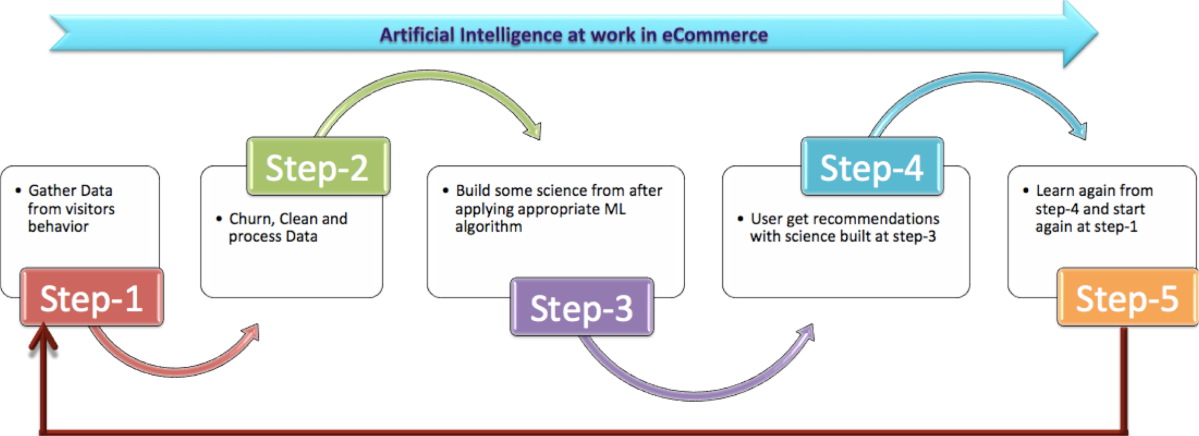 Epicenter of eCommerce - Artificial Intelligence
