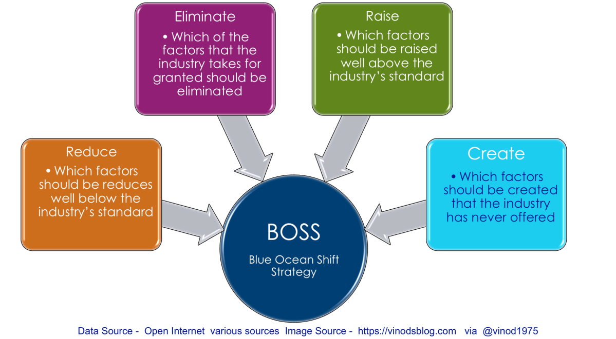 DATA - Blue Ocean Shift Strategy (Boss)